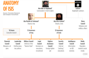 DAESH Command Structure
