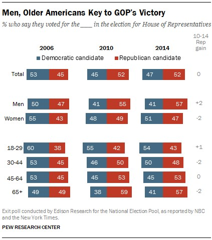 Men, Elderly Key to GOP Victory Pew Nov 2014