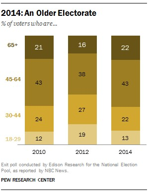 Older Electorate 2014 Pew