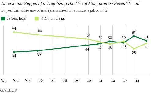 US Marijuana legilisation 2014 Gallup