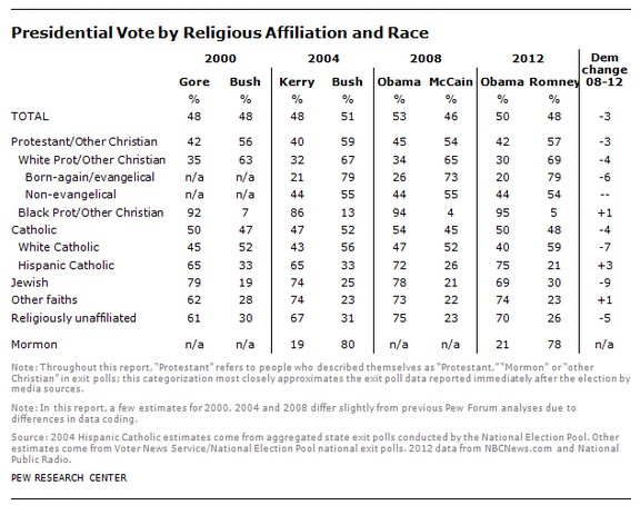 Presidential Vote by Religion 2000-2014 Pew