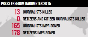 Press Freedom Barometer 6 Feb 2015