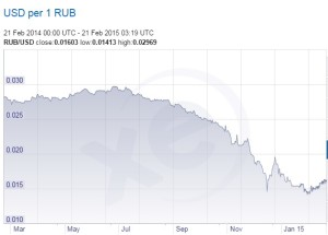 USD to Ruble Forex