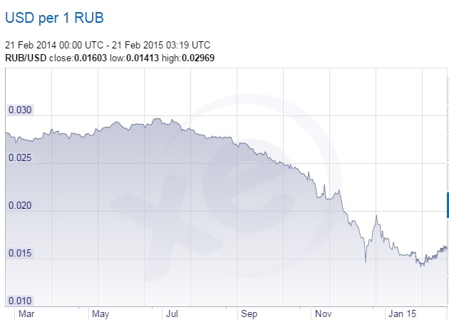 Forex ruble