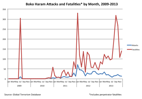 Boko Haram Attacks 2009-2013