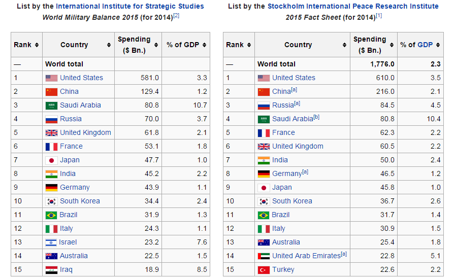 International Military Spending Wiki