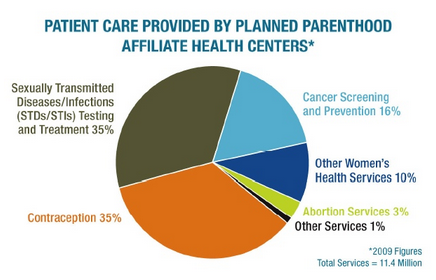 Planned parenthood funding