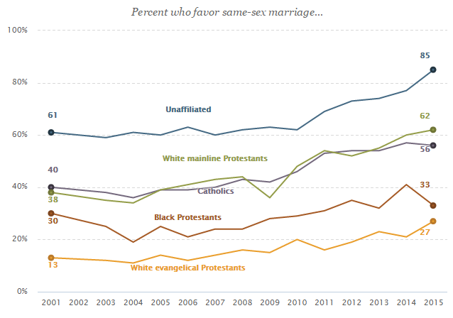 SSM Approval by Religion Pew