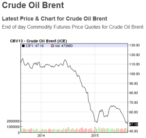 Brent Crude 2 years Aug 2015 NASDAQ