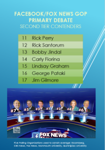 GOP 2015 First Debate 2nd Tier