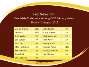 GOP Candidate Preference 2Aug2015