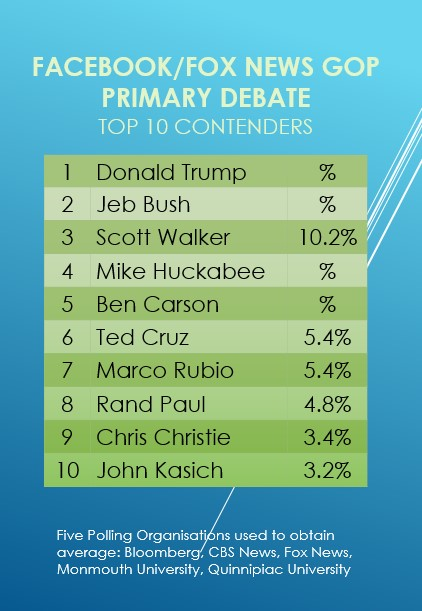Top 10 GOP First Debate 2015