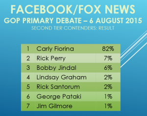Facebook Fox 2nd Tier Result Aug 2015