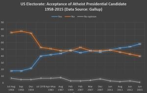 Atheist US President 1958-2015