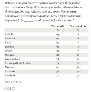 Atheist US President 2015