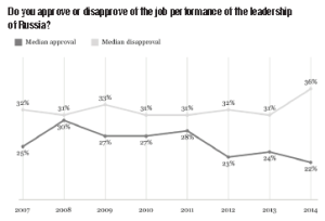 Russia Approval vs Disapproval