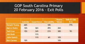 SC Exit Polls