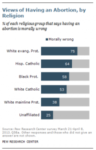 Abortion Morality USA 2014