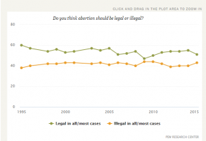 Abortion Overall USA to 2015