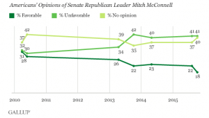 McConnell Approval Overall