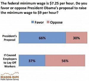 Minimum Wage Poll 2014