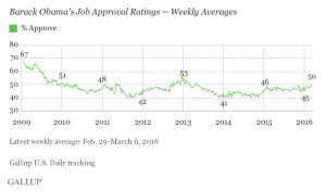Obama Approval to March 2016