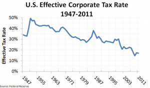 US Corporate Tax 1947-2011