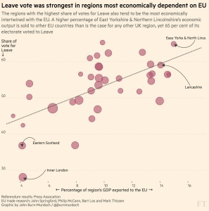 Leave voters dependent on EU