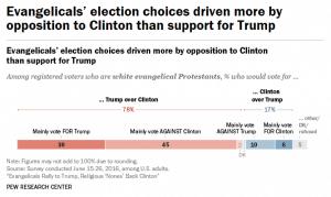 Evangelicals vote for Trump