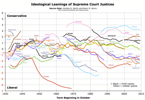 Ideological Leanings of US Supreme Court 1935-2015 (Source: Wikipedia)