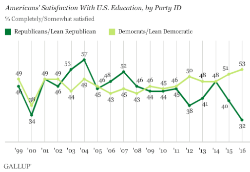us-education-satisfaction-by-party-1999-2016