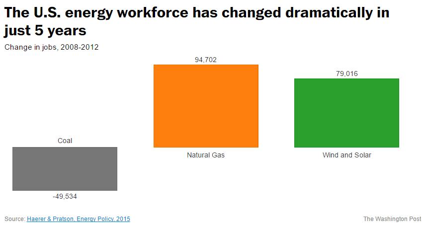 Coal Jobs US 2008-2016