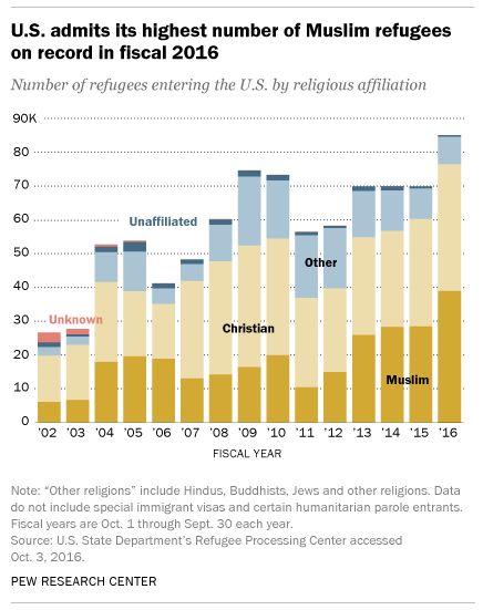Refugees by Religion to 2016