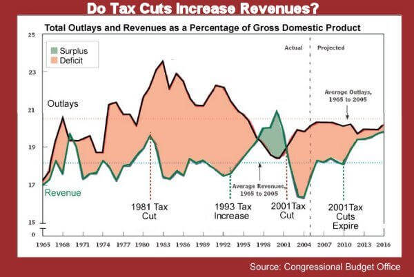 Tax Cuts vs Revenue