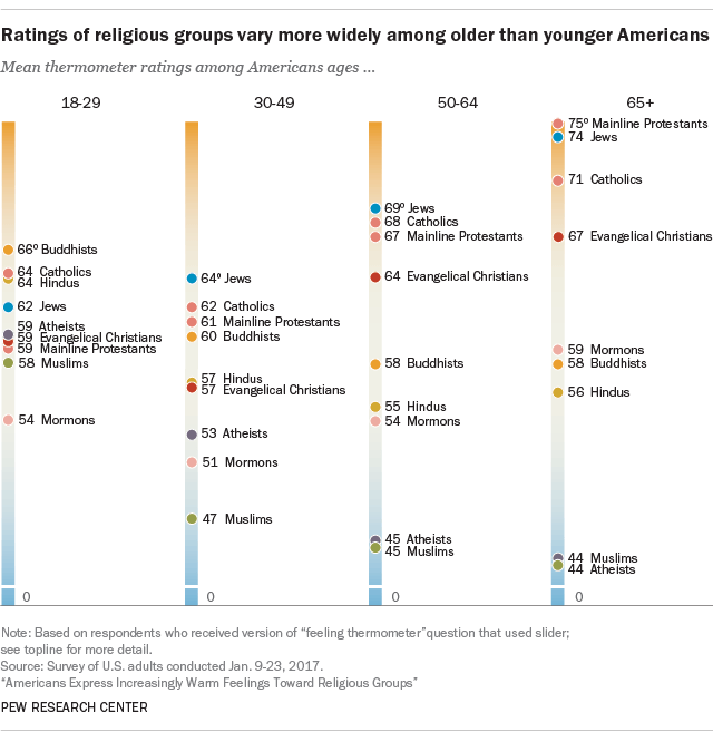 Ratings of religious groups vary more widely among older than younger USians: Pew Research Center