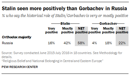 Stalin seen more positively than Gorbachev in Russia: Pew Research Center