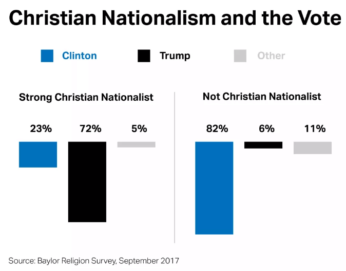 Christian Nationalists voted for Trump in big numbers.