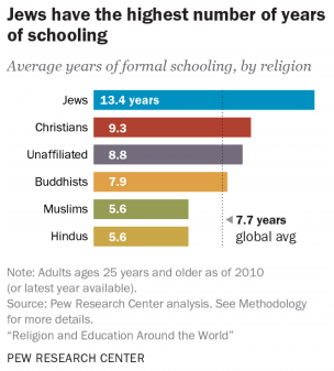 Years of schooling by religion