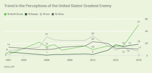Gallup graph of countries named by USians as enemy 2001-2018