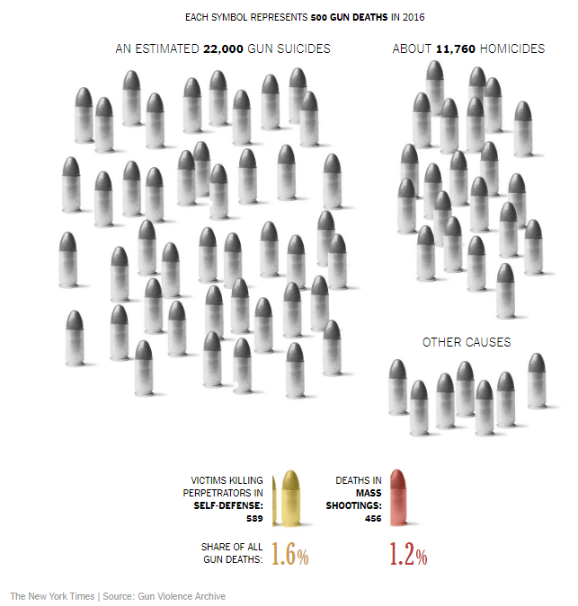 Graphic of causes of gun deaths.