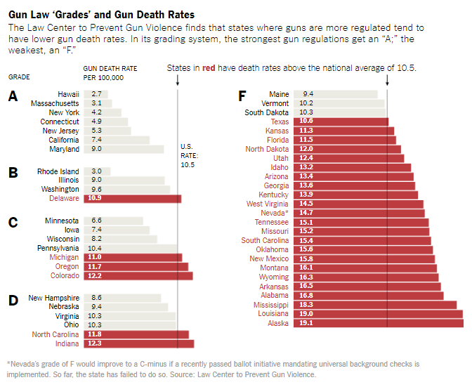 Gun Law Grades and Gun Death Rates