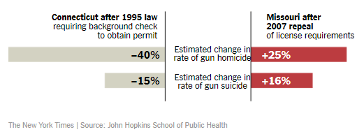Effect of license requirements on homicide and suicide rates.