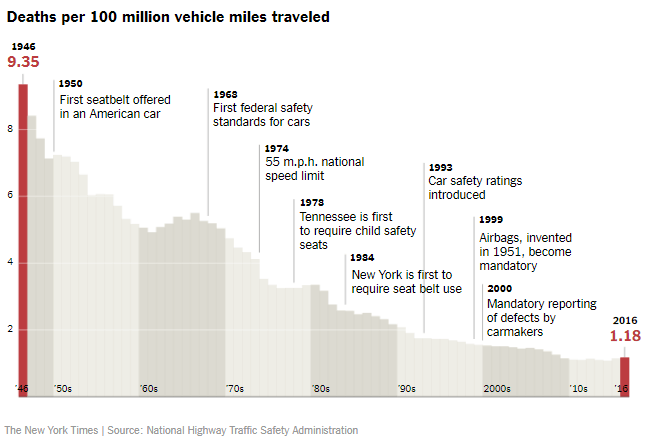 Reduction in MVA deaths following introduction of safety measures.