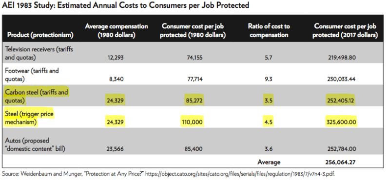 Estimated annual costs to consumers per job protected.