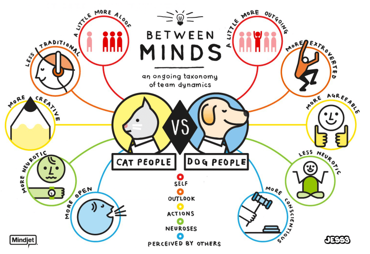 Cat people vs Dog people graphic