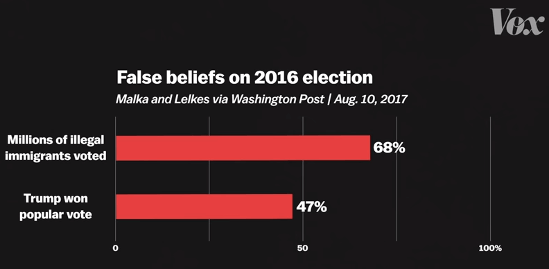 Graph: False beliefs in 2016 election